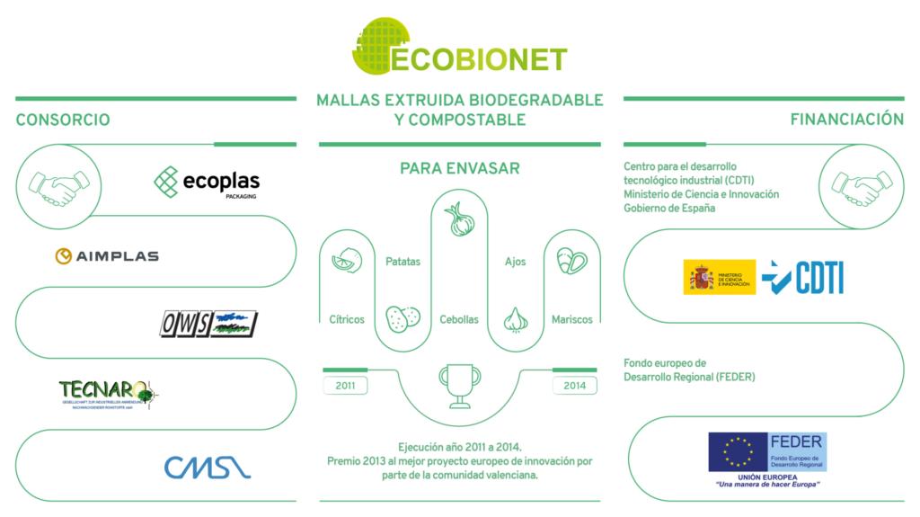 Proyecto Ecobionet